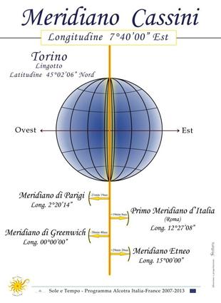 Diagramma del meridiano